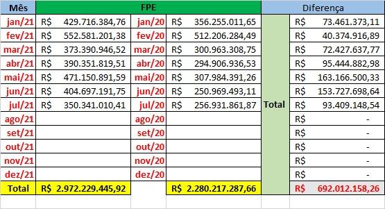 610d4c2b8b2fb Governo Fátima recebe 1,3 bi a mais em comparação com 2020; recurso é suficiente para pagar atrasados