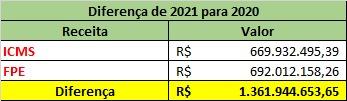 610d4c2b8ba0f Governo Fátima recebe 1,3 bi a mais em comparação com 2020; recurso é suficiente para pagar atrasados